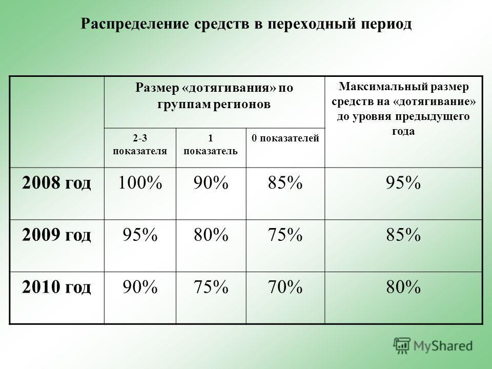 Распределение средств в переходный период Размер «дотягивания» по группам регионов Максимальный размер средств на «дотягивание» до уровня предыдущего года 2-3 показателя 1 показатель 0 показателей 2008 год100%90%85%95% 2009 год95%80%75%85% 2010 год90