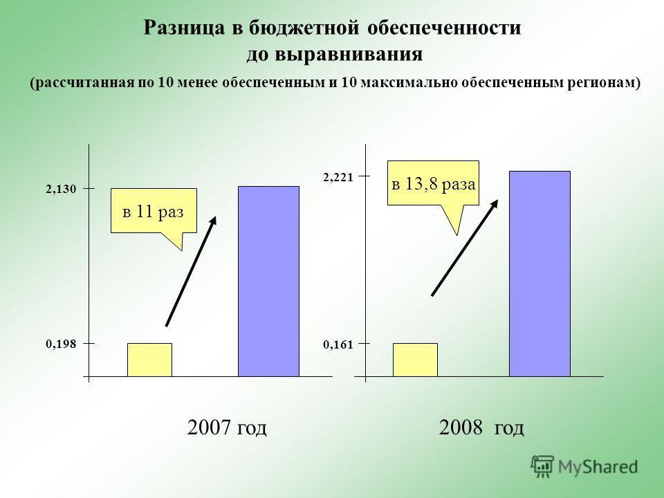 Разница в бюджетной обеспеченности до выравнивания (рассчитанная по 10 менее обеспеченным и 10 максимально обеспеченным регионам) в 11 раз в 13,8 раза 2007 год2008 год 0,161 2,221 2,130 0,198