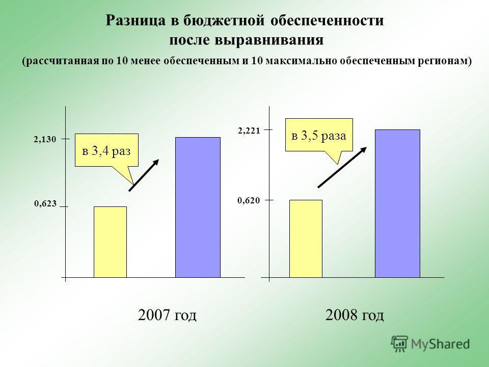Разница в бюджетной обеспеченности после выравнивания (рассчитанная по 10 менее обеспеченным и 10 максимально обеспеченным регионам) в 3,4 раз в 3,5 раза 2007 год2008 год 0,620 2,221 2,130 0,623