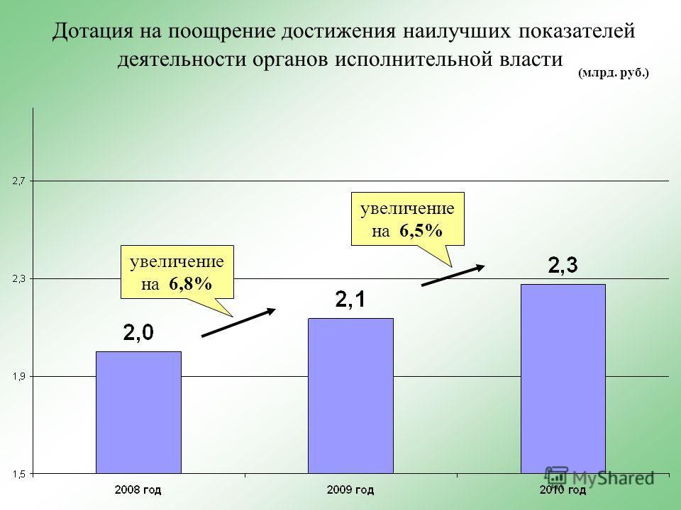 Дотация на поощрение достижения наилучших показателей деятельности органов исполнительной власти увеличение на 6,8% увеличение на 6,5% (млрд. руб.)