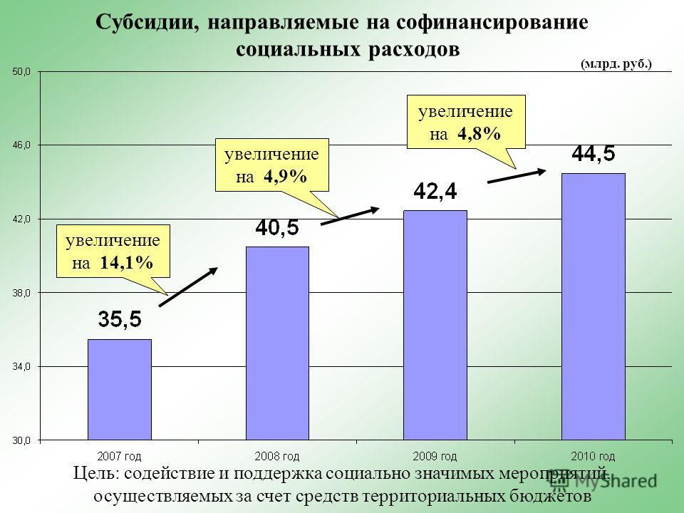 Субсидии, направляемые на софинансирование социальных расходов увеличение на 14,1% увеличение на 4,9% увеличение на 4,8% (млрд. руб.) Цель: содействие и поддержка социально значимых мероприятий, осуществляемых за счет средств территориальных бюджетов