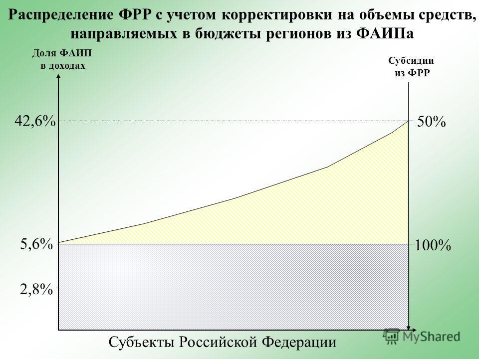 Распределение ФРР с учетом корректировки на объемы средств, направляемых в бюджеты регионов из ФАИПа Субъекты Российской Федерации Доля ФАИП в доходах Субсидии из ФРР 2,8% 5,6% 42,6% 50% 100%