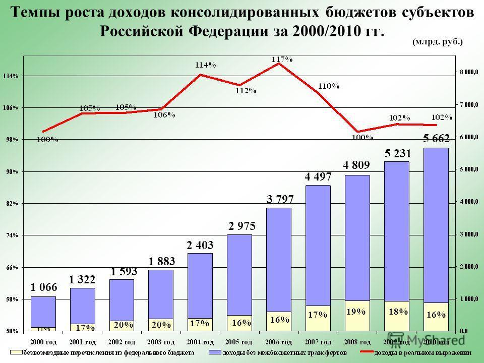 Темпы роста доходов консолидированных бюджетов субъектов Российской Федерации за 2000/2010 гг. (млрд. руб.) 1 066 5 662 1 593 4 497 4 809 5 231 1 322 18% 16% 17% 19% 16% 11% 1 883 2 403 2 975 3 797 20% 17%