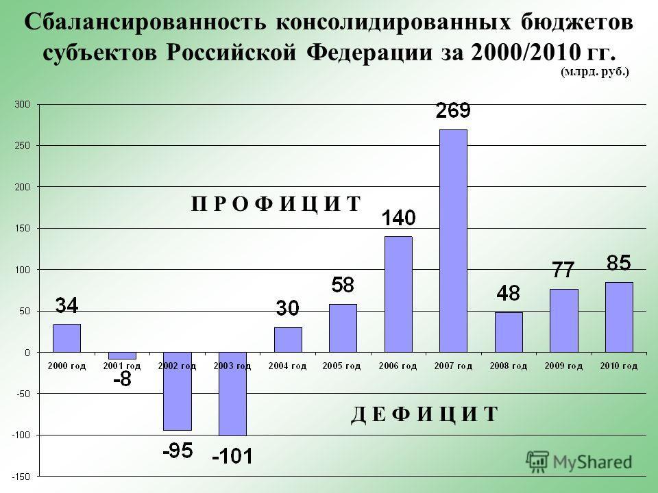 Сбалансированность консолидированных бюджетов субъектов Российской Федерации за 2000/2010 гг. П Р О Ф И Ц И Т Д Е Ф И Ц И Т (млрд. руб.)