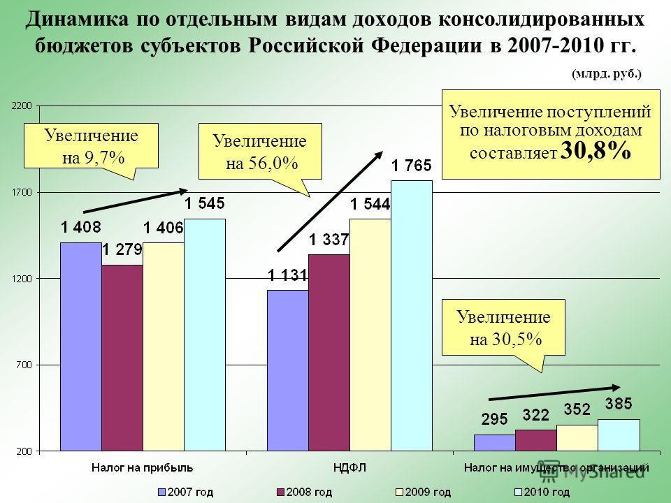 Динамика по отдельным видам доходов консолидированных бюджетов субъектов Российской Федерации в 2007-2010 гг. Увеличение на 9,7% Увеличение на 56,0% (млрд. руб.) Увеличение на 30,5% Увеличение поступлений по налоговым доходам составляет 30,8%
