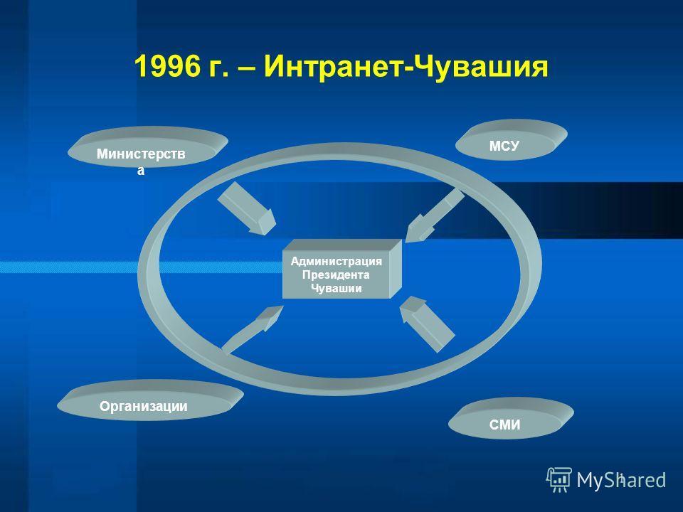 1996 г. – Интранет-Чувашия Администрация Президента Чувашии СМИ Организации МСУ Министерств а