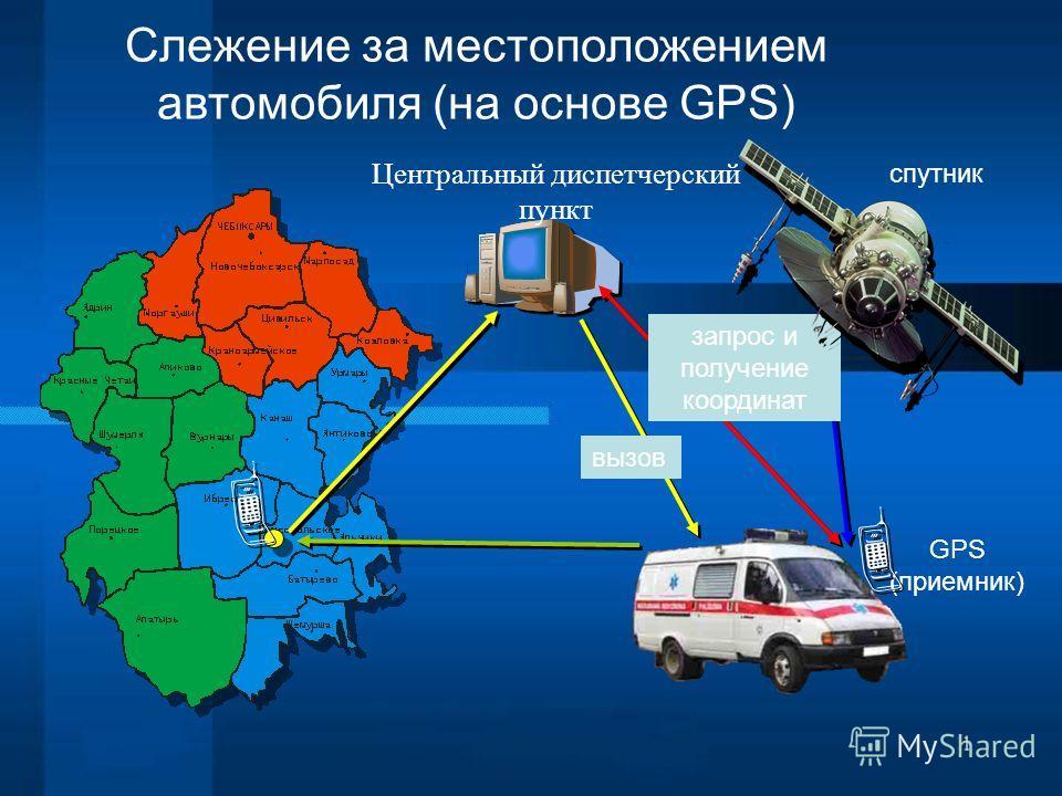 Центральный диспетчерский пункт Слежение за местоположением автомобиля (на основе GPS) cпутник GPS (приемник) запрос и получение координат вызов