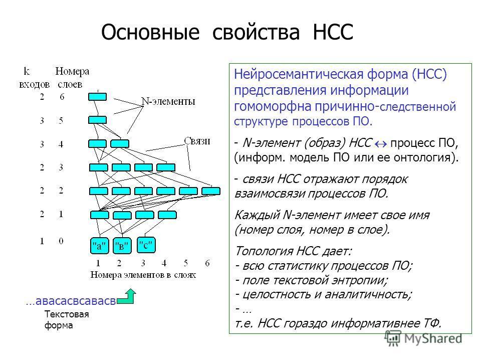 Классическая (файловая, ТФ) и нейросемантическая парадигмы автоматизации информационных процессов Алгоритм БД Форма НСС Алгоритм НCC Текстовая форма 01011011011010001101101001010 1101001101101000110110100101101 000101011011001000110110100101101 01100