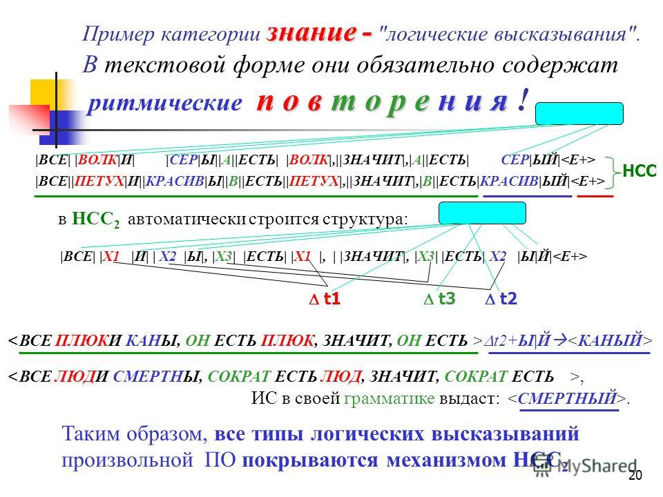 Информация – f (ПО(S)) причинно-связанная последовательность образов. (деятельностная единица ИС) Знание – f (ПО(S), ИС(S)) причинно-связанное E+ объединение в НСС n образов о ПО с образами о состоянии ИС. (семантические закономерности) Знание i – f(