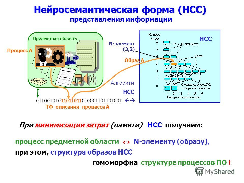 Предметная область Алгоритм НСС При моделировании предметных областей (ПО) специализированными нейросетями (НСС) было обнаружено явление автокластеризации. Которое выражалось в том, что при минимизации ресурсов нейросети, затрачиваемых на отображение