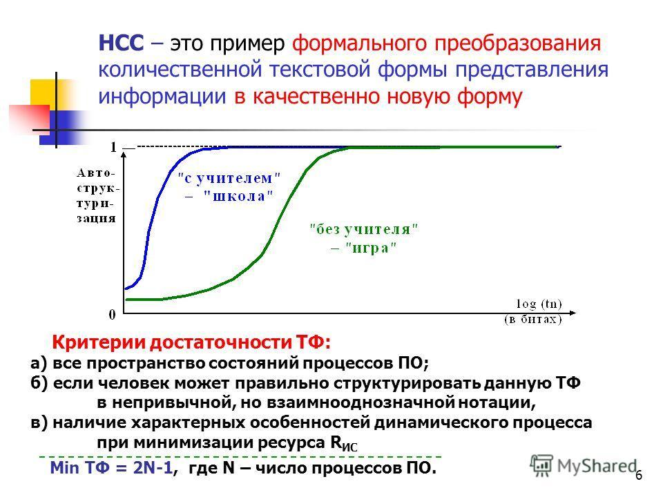 5 R ИС = f(число N-элементов, число связей) в битах Lim 0 при t TФ ИС = объем текстовой информации в ИС в битах Примеры: а) правильно выделяются все процессы: ; б), - выделяются все процессы:. сдвиг алфавита А в кодах ASCII в примере б) на +1 на -133