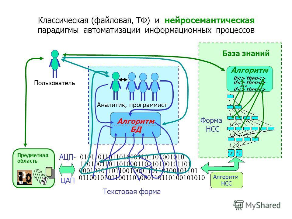 Объединенные N-элементы в НСС представляют многодольный иерархический граф Межслойные связи N-элементов формируются входящей информаций. Процесс заполнения связями (памяти) НСС идет слева направо и снизу вверх (долговременная память, кратковременная