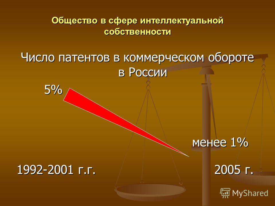 Общество в сфере интеллектуальной собственности Число патентов в коммерческом обороте в России 5% менее 1% менее 1% 1992-2001 г.г. 2005 г.