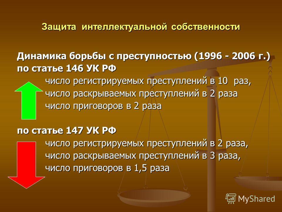 Защита интеллектуальной собственности Динамика борьбы с преступностью (1996 - 2006 г.) по статье 146 УК РФ число регистрируемых преступлений в 10 раз, число регистрируемых преступлений в 10 раз, число раскрываемых преступлений в 2 раза число раскрыва