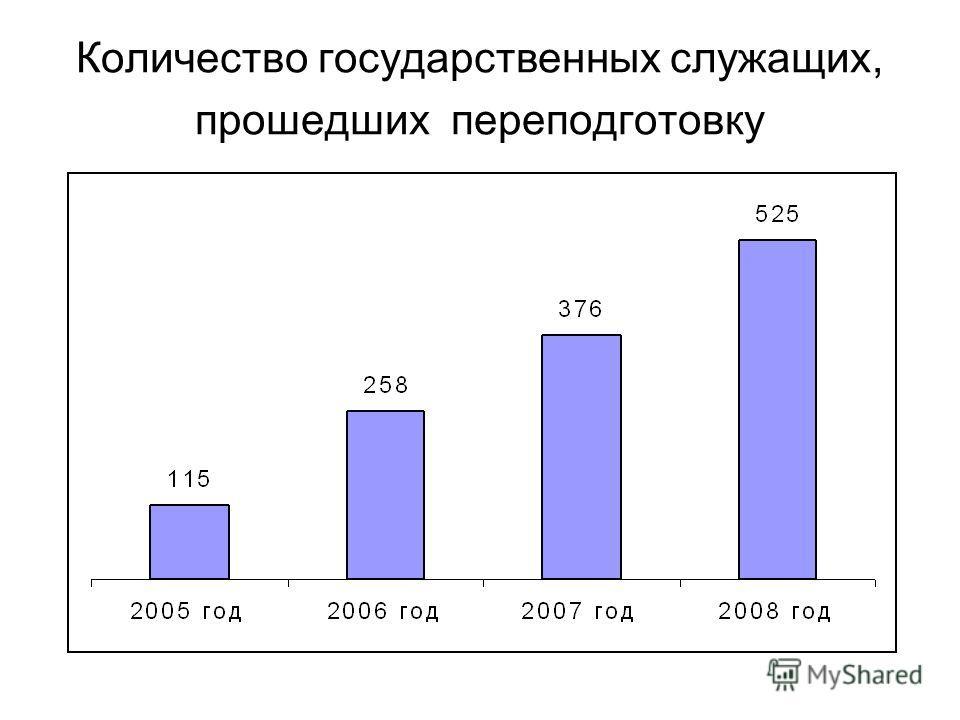 Количество государственных служащих, прошедших переподготовку