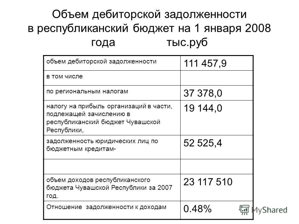 Объем дебиторской задолженности в республиканский бюджет на 1 января 2008 года тыс.руб объем дебиторской задолженности 111 457,9 в том числе по региональным налогам 37 378,0 налогу на прибыль организаций в части, подлежащей зачислению в республиканск