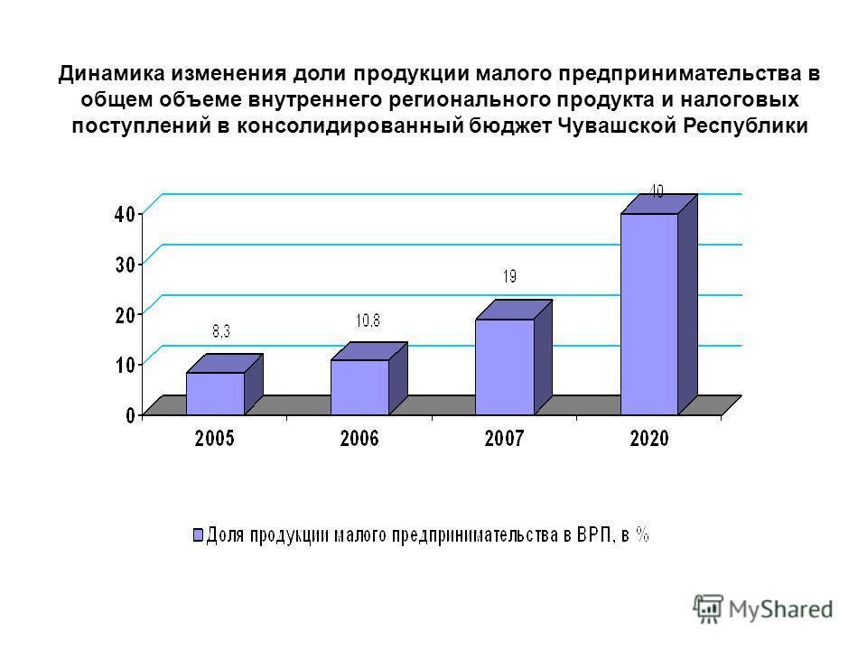 Динамика изменения доли продукции малого предпринимательства в общем объеме внутреннего регионального продукта и налоговых поступлений в консолидированный бюджет Чувашской Республики