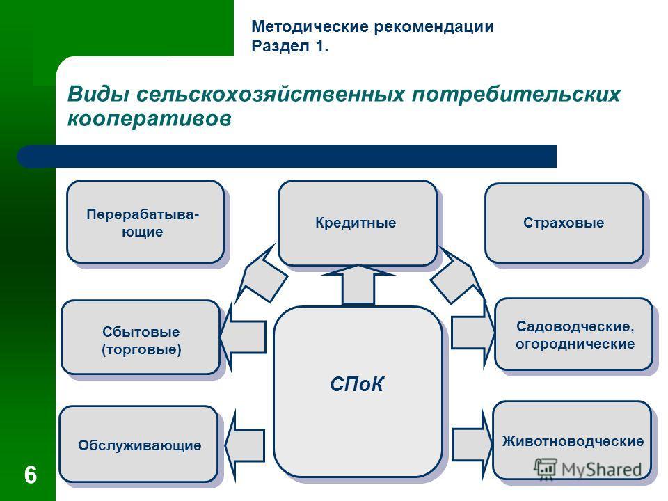 6 Виды сельскохозяйственных потребительских кооперативов Перерабатыва- ющие КредитныеСтраховые Сбытовые (торговые) Обслуживающие Животноводческие Садоводческие, огороднические СПоК Методические рекомендации Раздел 1.