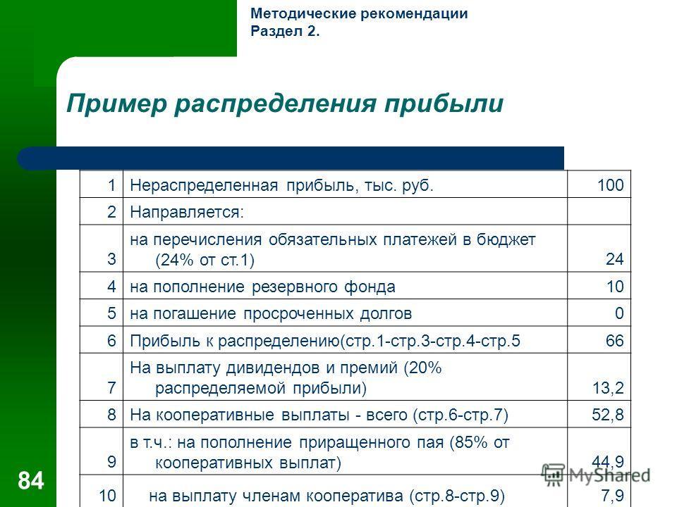 84 Пример распределения прибыли 1Нераспределенная прибыль, тыс. руб.100 2Направляется: 3 на перечисления обязательных платежей в бюджет (24% от ст.1)24 4на пополнение резервного фонда10 5на погашение просроченных долгов0 6Прибыль к распределению(стр.