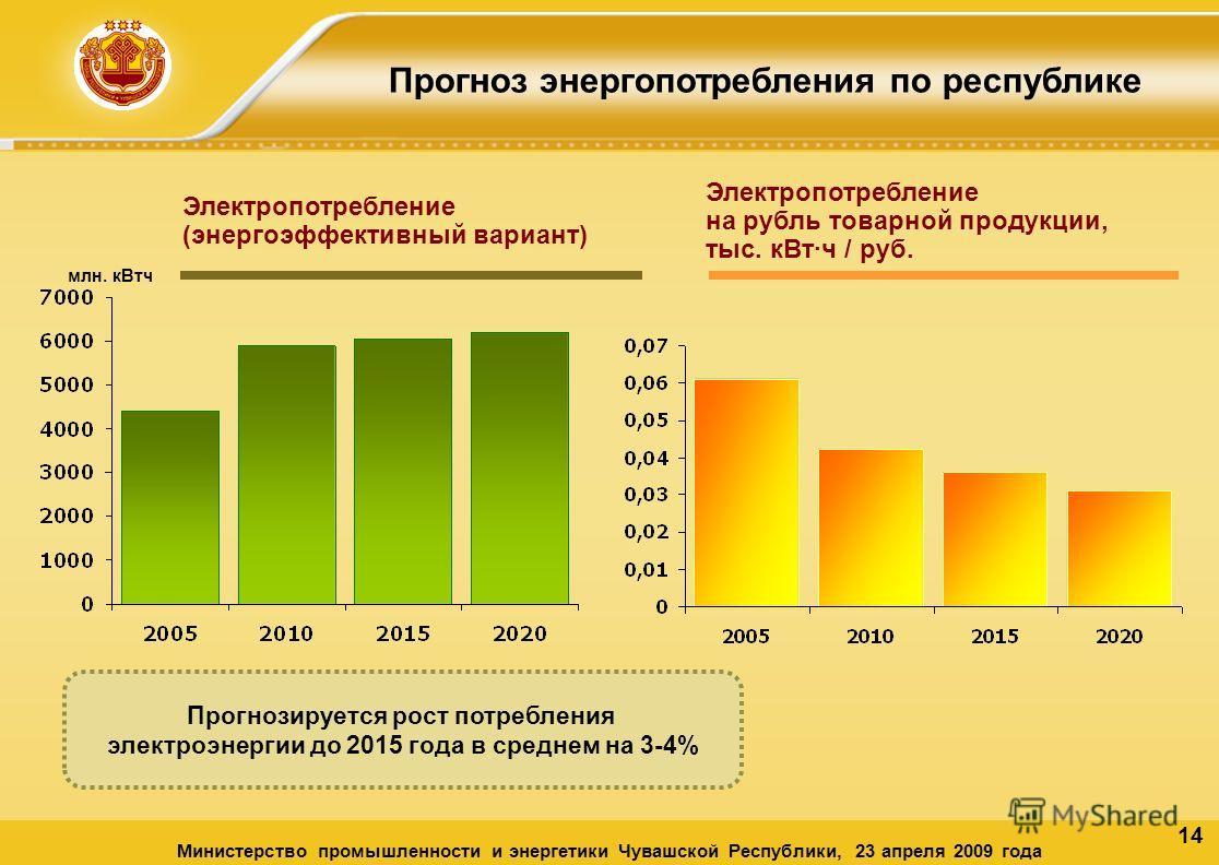 14 Прогноз энергопотребления по республике Министерство промышленности и энергетики Чувашской Республики, 23 апреля 2009 года Электропотребление (энергоэффективный вариант) Электропотребление на рубль товарной продукции, тыс. кВтч / руб. млн. кВтч Пр