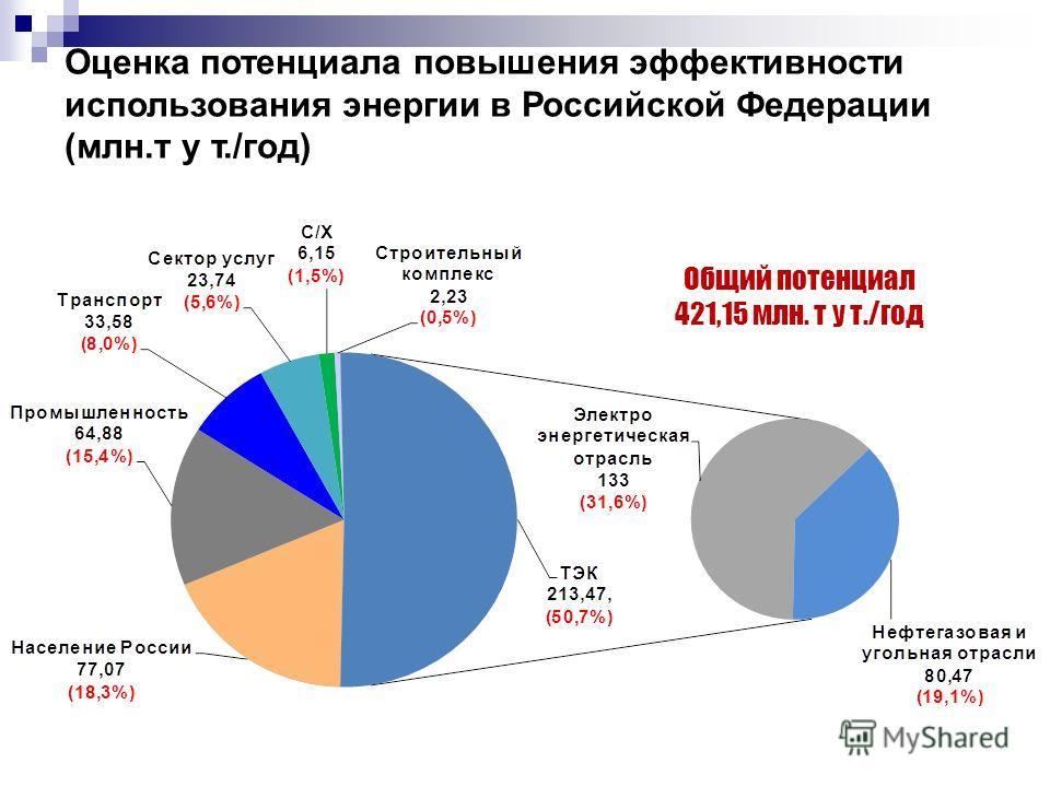 Оценка потенциала повышения эффективности использования энергии в Российской Федерации (млн.т у т./год) Общий потенциал 421,15 млн. т у т./год 2