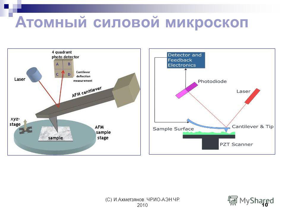 (С) И.Ахметзянов. ЧРИО-АЭН ЧР. 201010 Атомный силовой микроскоп