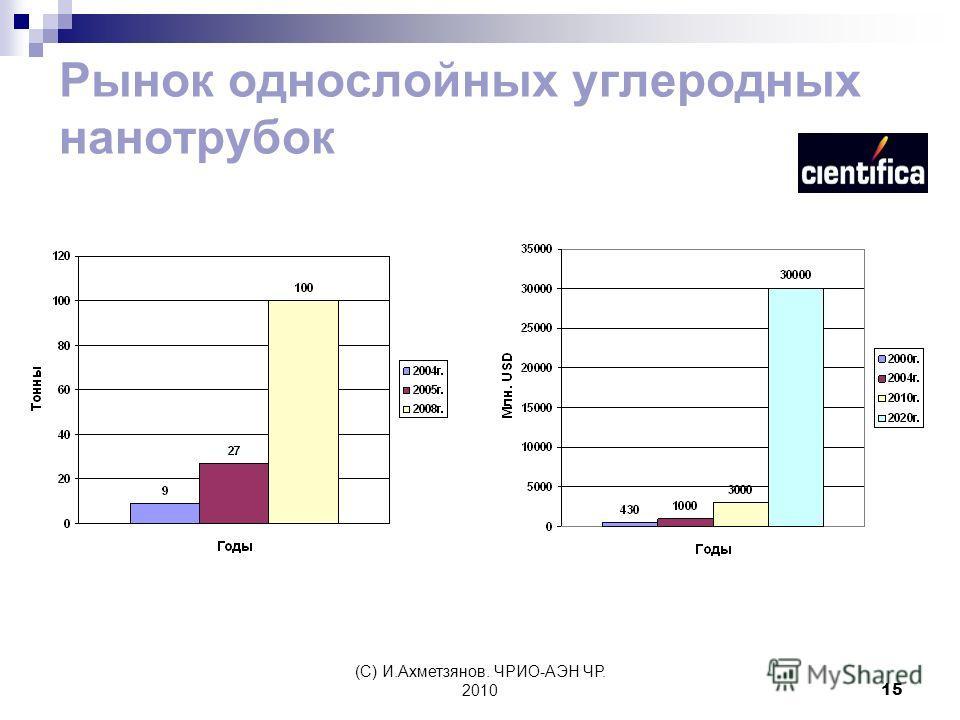 (С) И.Ахметзянов. ЧРИО-АЭН ЧР. 201015 Рынок однослойных углеродных нанотрубок