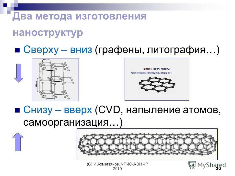 (С) И.Ахметзянов. ЧРИО-АЭН ЧР. 201020 Два метода изготовления наноструктур Сверху – вниз (графены, литография…) Снизу – вверх (CVD, напыление атомов, самоорганизация…)