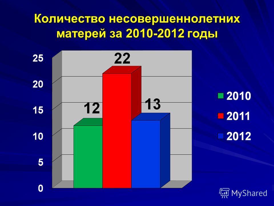 Количество несовершеннолетних матерей за 2010-2012 годы