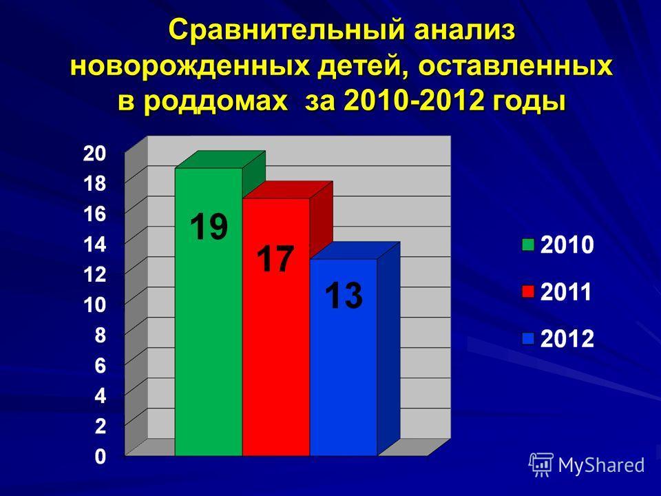 Сравнительный анализ новорожденных детей, оставленных в роддомах за 2010-2012 годы