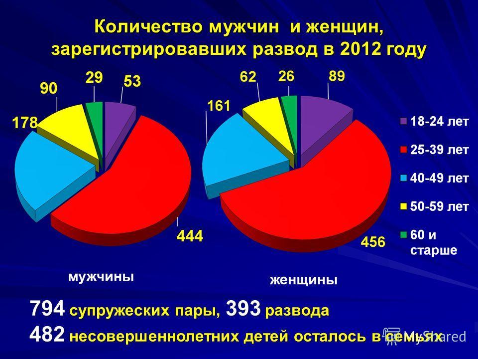 Количество мужчин и женщин, зарегистрировавших развод в 2012 году 794 супружеских пары, 393 развода 482 несовершеннолетних детей осталось в семьях