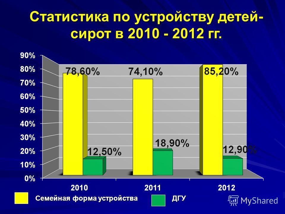 Семейная форма устройства ДГУ Статистика по устройству детей- сирот в 2010 - 2012 гг.