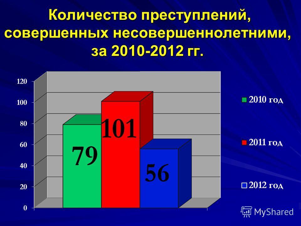 Количество преступлений, совершенных несовершеннолетними, за 2010-2012 гг. Количество преступлений, совершенных несовершеннолетними, за 2010-2012 гг.