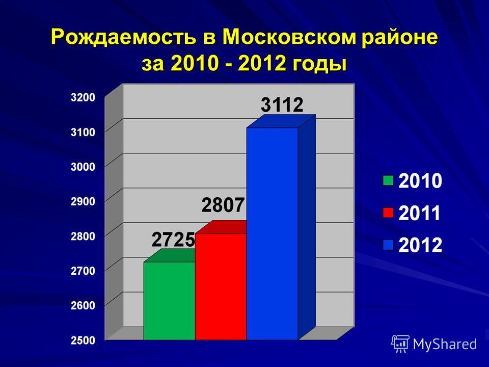 Рождаемость в Московском районе за 2010 - 2012 годы