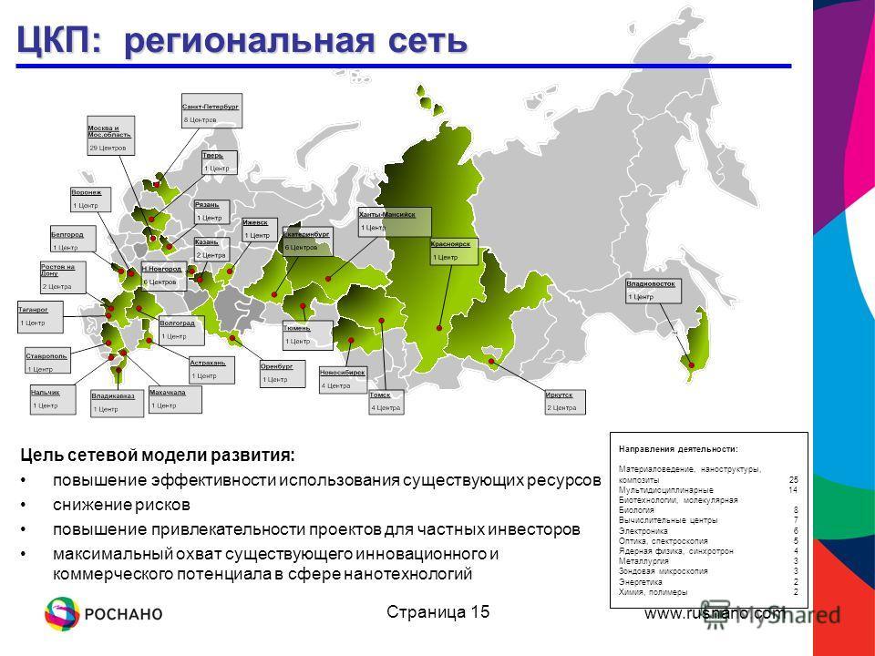www.rusnano.com Страница 15 ЦКП: региональная сеть Направления деятельности: Материаловедение, наноструктуры, композиты 25 Мультидисциплинарные 14 Биотехнологии, молекулярная Биология 8 Вычислительные центры7 Электроника 6 Оптика, спектроскопия5 Ядер