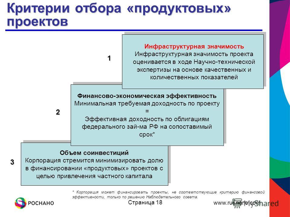 www.rusnano.com Страница 18 Критерии отбора «продуктовых» проектов * Корпорация может финансировать проекты, не соответствующие критерию финансовой эффективности, только по решению Наблюдательного совета. Объем соинвестиций Корпорация стремится миним