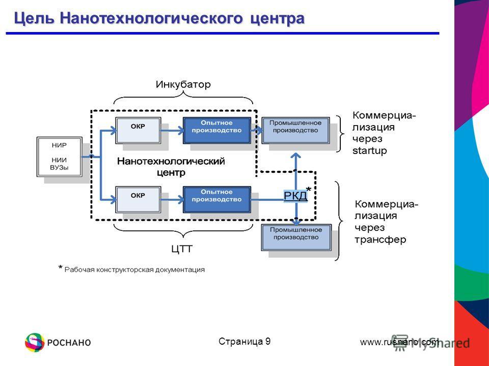 www.rusnano.com Страница 9 Цель Нанотехнологического центра