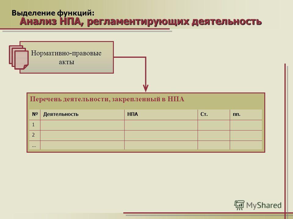 Выделение функций: Анализ НПА, регламентирующих деятельность Перечень деятельности, закрепленный в НПА ДеятельностьНПАСт.пп. 1 2 … Нормативно-правовые акты