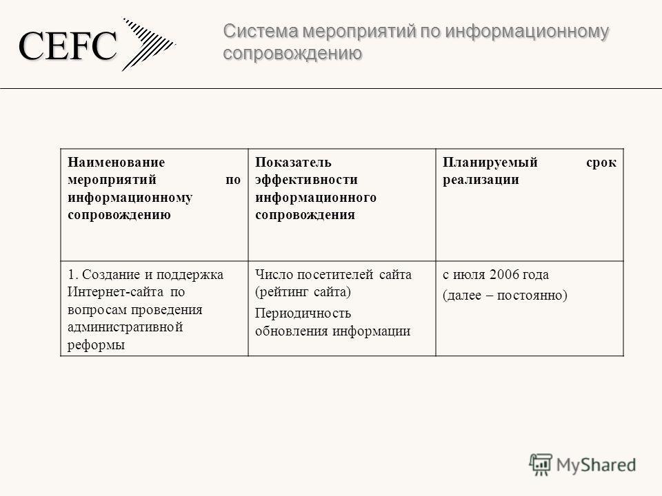 CEFC Система мероприятий по информационному сопровождению Наименование мероприятий по информационному сопровождению Показатель эффективности информационного сопровождения Планируемый срок реализации 1. Создание и поддержка Интернет-сайта по вопросам