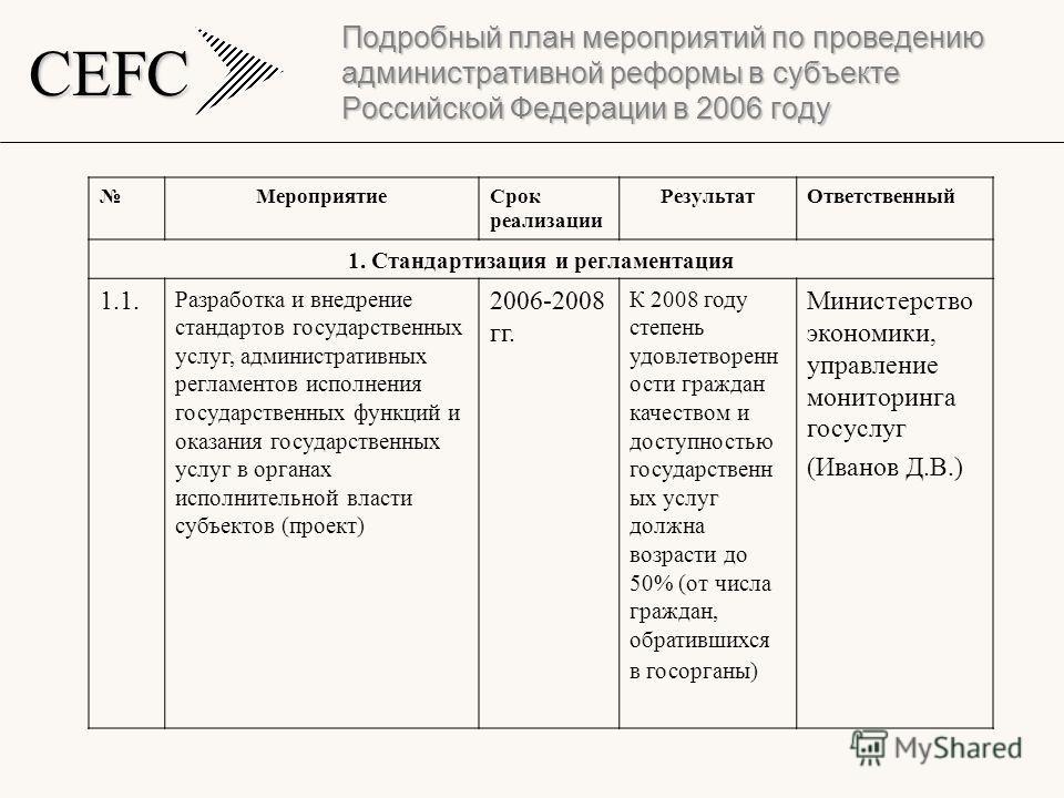CEFC Подробный план мероприятий по проведению административной реформы в субъекте Российской Федерации в 2006 году МероприятиеСрок реализации РезультатОтветственный 1. Стандартизация и регламентация 1.1. Разработка и внедрение стандартов государствен