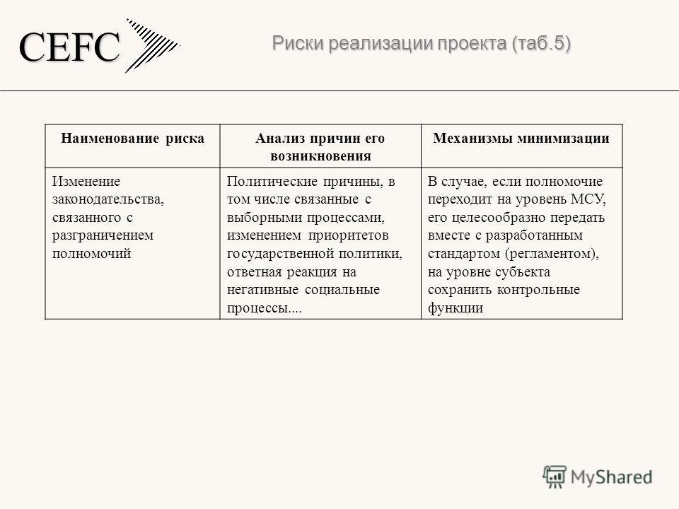CEFC Риски реализации проекта (таб.5) Наименование рискаАнализ причин его возникновения Механизмы минимизации Изменение законодательства, связанного с разграничением полномочий Политические причины, в том числе связанные с выборными процессами, измен