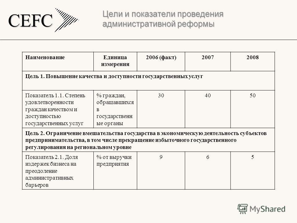 CEFC Цели и показатели проведения административной реформы НаименованиеЕдиница измерения 2006 (факт)20072008 Цель 1. Повышение качества и доступности государственных услуг Показатель 1.1. Степень удовлетворенности граждан качеством и доступностью гос