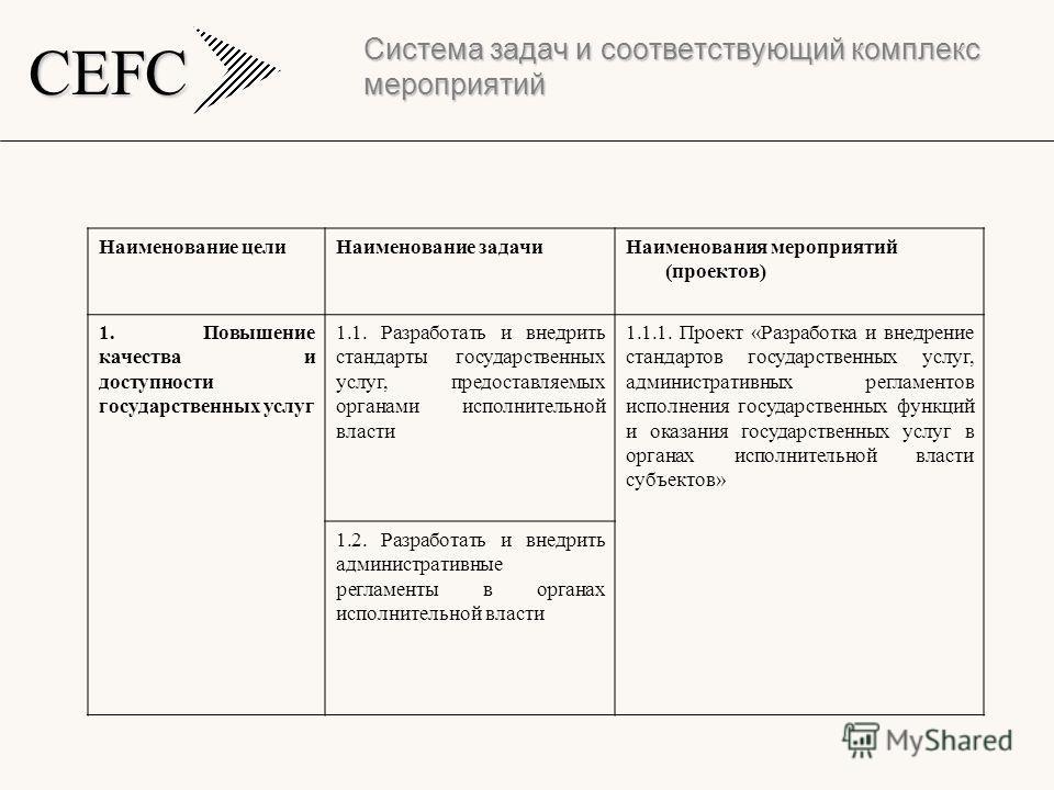 CEFC Система задач и соответствующий комплекс мероприятий Наименование целиНаименование задачиНаименования мероприятий (проектов) 1. Повышение качества и доступности государственных услуг 1.1. Разработать и внедрить стандарты государственных услуг, п