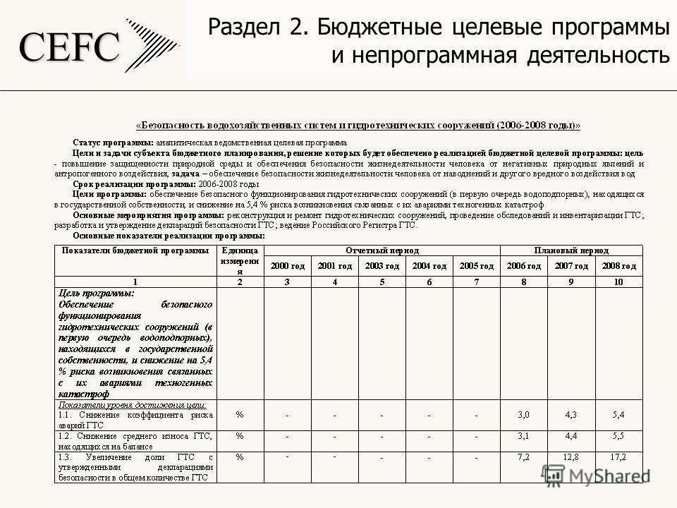 CEFC Раздел 2. Бюджетные целевые программы и непрограммная деятельность