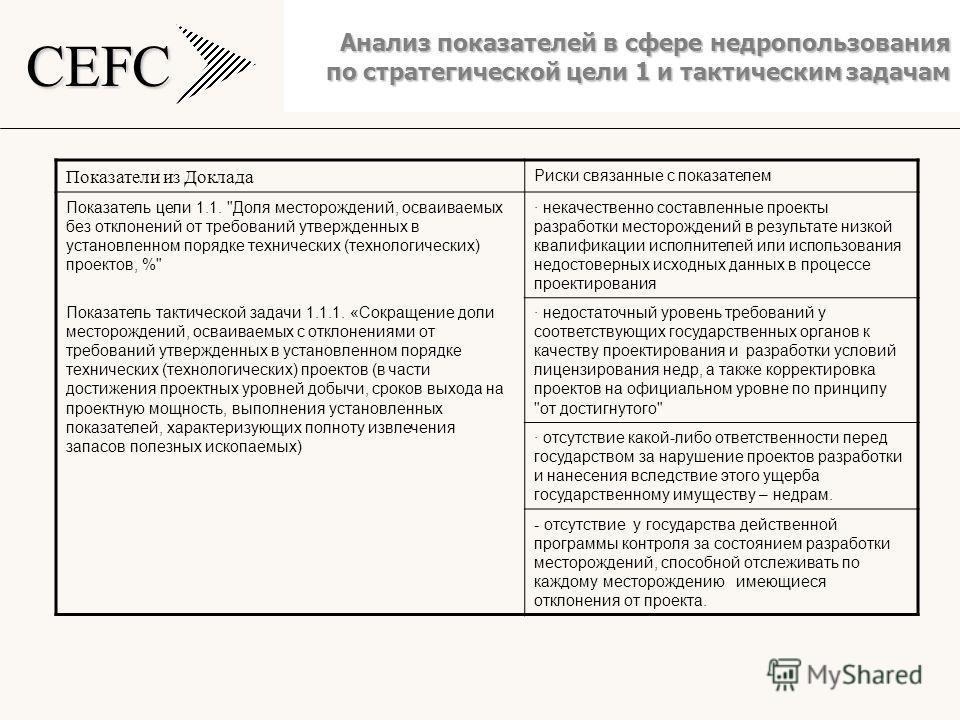 CEFC Анализ показателей в сфере недропользования по стратегической цели 1 и тактическим задачам Показатели из Доклада Риски связанные с показателем Показатель цели 1.1.