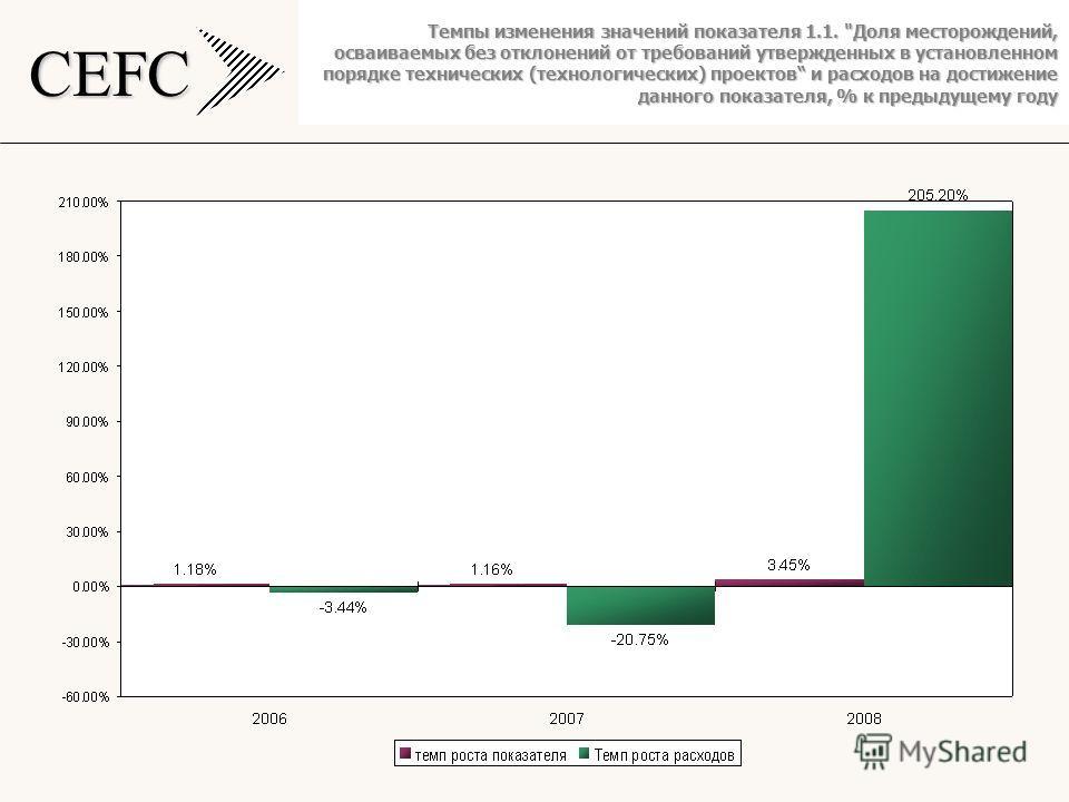 CEFC Темпы изменения значений показателя 1.1. Доля месторождений, осваиваемых без отклонений от требований утвержденных в установленном порядке технических (технологических) проектов и расходов на достижение данного показателя, % к предыдущему году
