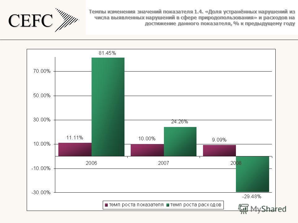 CEFC Темпы изменения значений показателя 1.4. «Доля устранённых нарушений из числа выявленных нарушений в сфере природопользования» и расходов на достижение данного показателя, % к предыдущему году