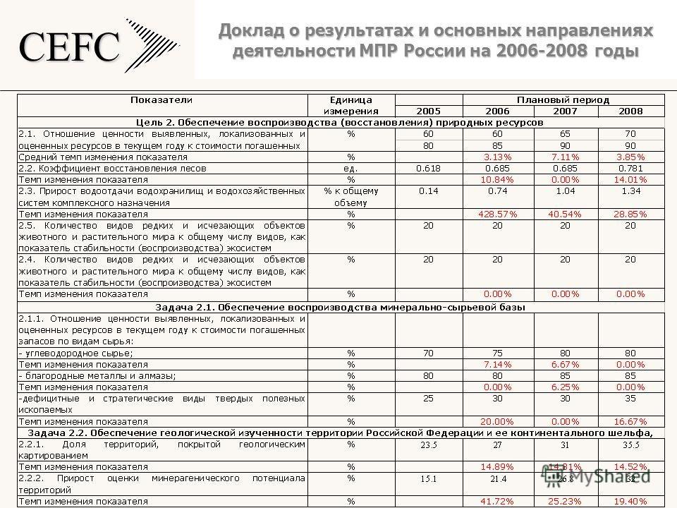 CEFC Доклад о результатах и основных направлениях деятельности МПР России на 2006-2008 годы