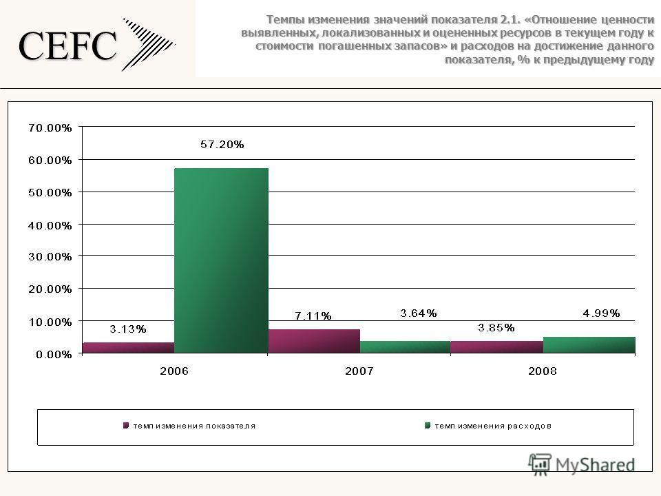 CEFC Темпы изменения значений показателя 2.1. «Отношение ценности выявленных, локализованных и оцененных ресурсов в текущем году к стоимости погашенных запасов» и расходов на достижение данного показателя, % к предыдущему году