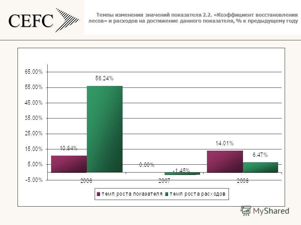 CEFC Темпы изменения значений показателя 2.2. «Коэффициент восстановления лесов» и расходов на достижение данного показателя, % к предыдущему году